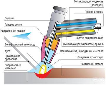 Аргонная сварка (аргонодуговая) — технология и оборудование